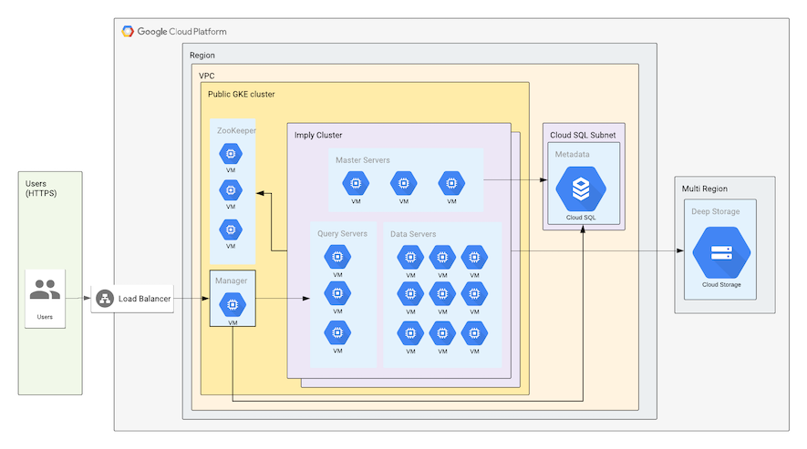 GCP enhanced sample setup